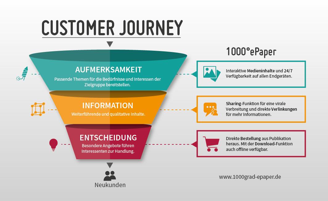1000Grad ePaper-Customer Journey-Leadgenerierung